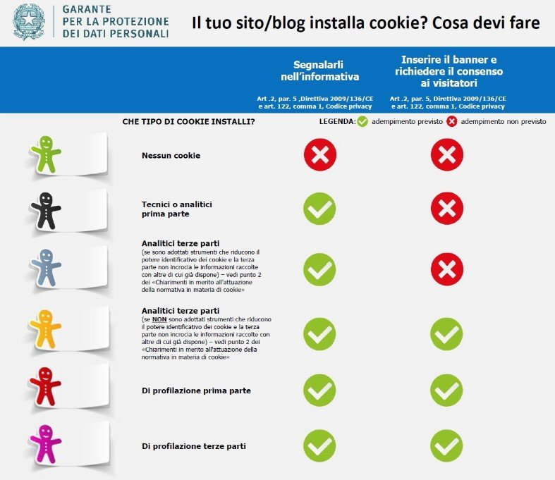 cookie gdpr garante privacy